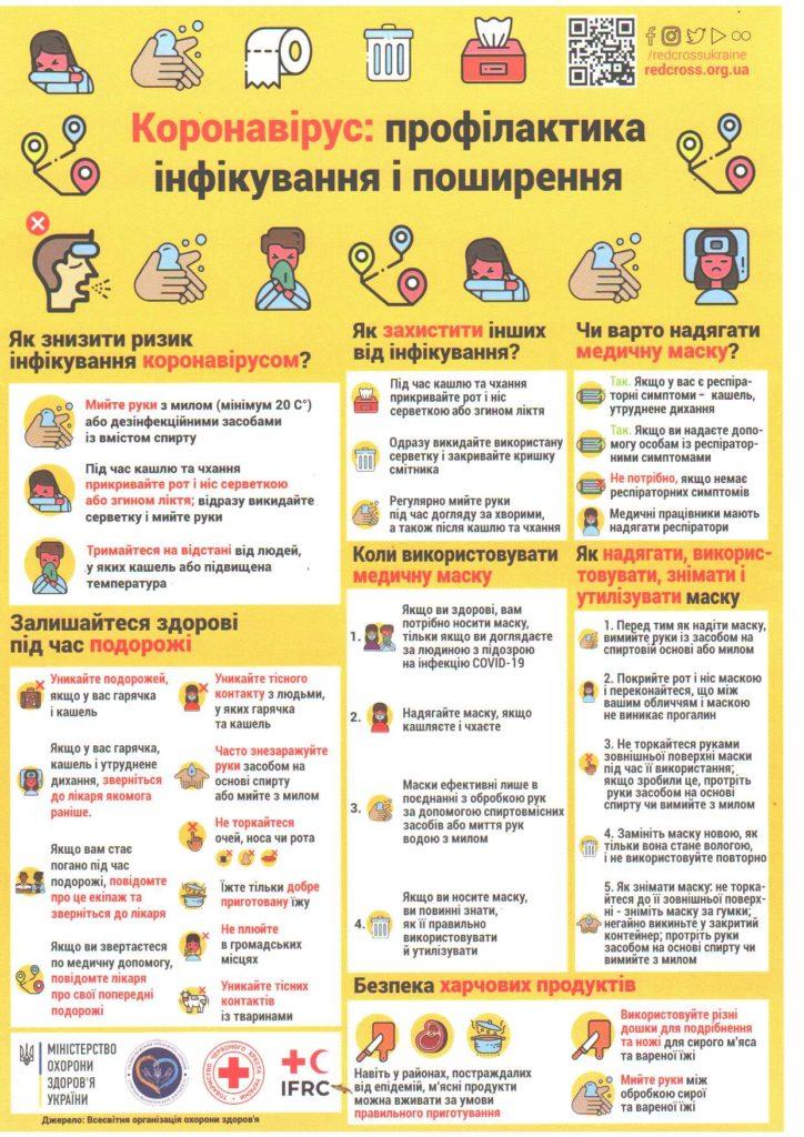 КОРОНОВІРУС: РЕКОМЕНДАЦІЇ ЛІКАРІВ ⋆ Офіційний сайт міста Славута